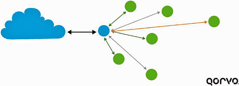 Fig. 3: How a star solves mesh trouble.