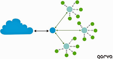 Fig. 5: Distributed Wi-Fi is a star network.