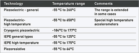 Fig. 5: Accelerometer technologies based on operating temperature ranges.