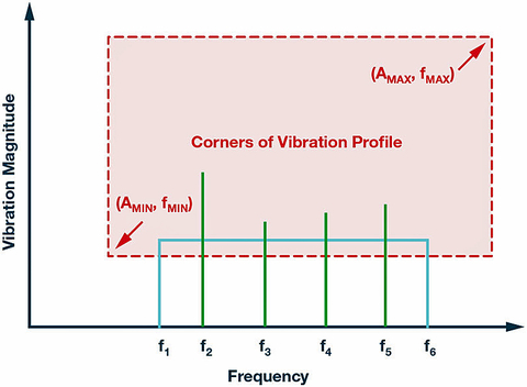 Fig. 2: CM vibration profile examples