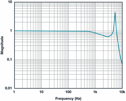 Fig. 3: ADXL356 frequency response