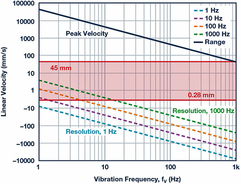 Fig. 6: Peak and resolution vs. vibration frequency