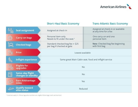 American Airlines to Offer Basic Economy on Europe Flights