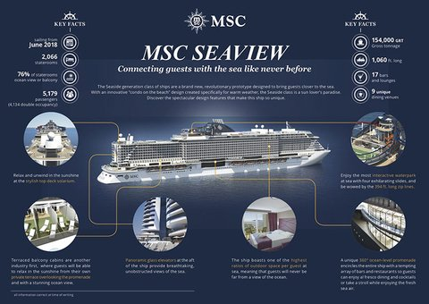 Infographic on the new features of the MSC Seaview