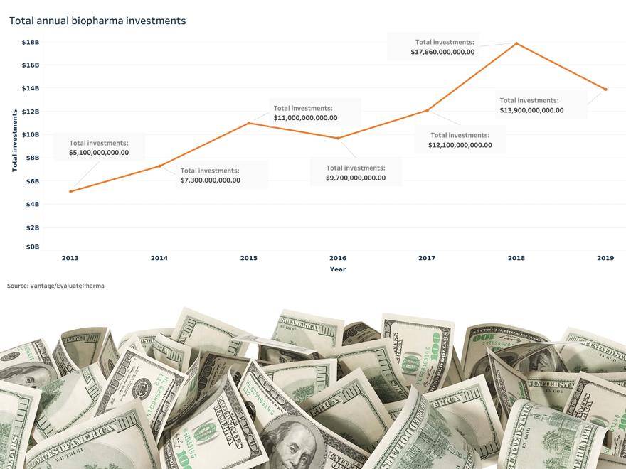 Top biotech money raisers of 2019