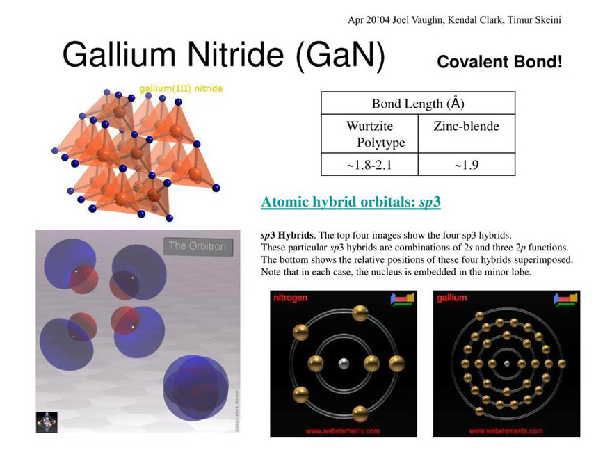 technology insight report gallium nitride