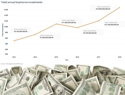 Total annual biotech investments