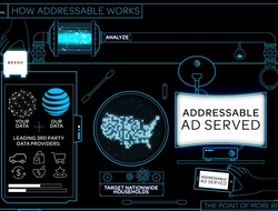 AT&T's addressable advertising business (AT&T)