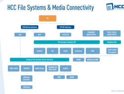 HCC embedded file products