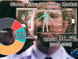 market study on virtual sensor growth