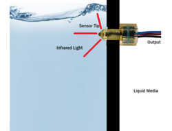 Image of level sensor
