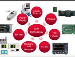 Keysight unveils DDR DRAM test solution