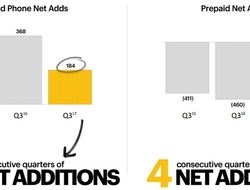 Sprint quarterly performance January 2018 (Sprint)