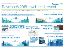 Travelport Mobile Infographic