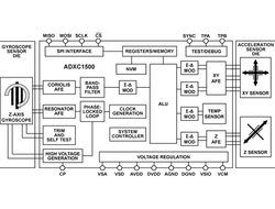 How to Improve Inclination-Measurement Accuracy Using An Accelerometer