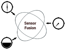 Autonomous Mobility and the New Age of Sensor Fusion