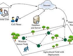Wireless Sensors Open A Gateway To Smart Farming