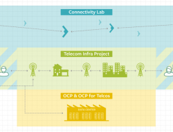 A diagram showing the parts of the Facebook-led Telecom Infra Project