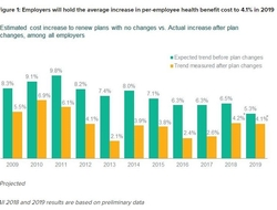 Source: Mercer National Survey of Employer-Sponsored Health Plans