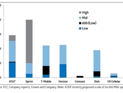 graph of Dish's spectrum assets