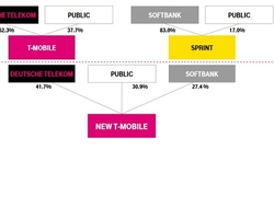 Sprint T-Mobile merger outline (Sprint)