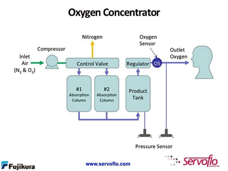 Typical oxygen concentrator
