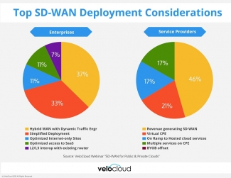 CenturyLink, Verizon and competitors tout value in SD-WAN, but