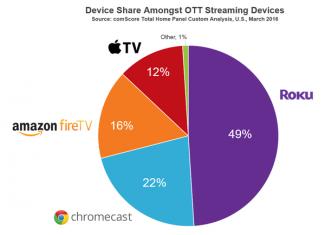 Four months in, Comcast's Xfinity TV Partner Program still