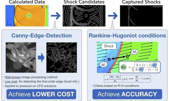 Unified sensor controls shock wave effects