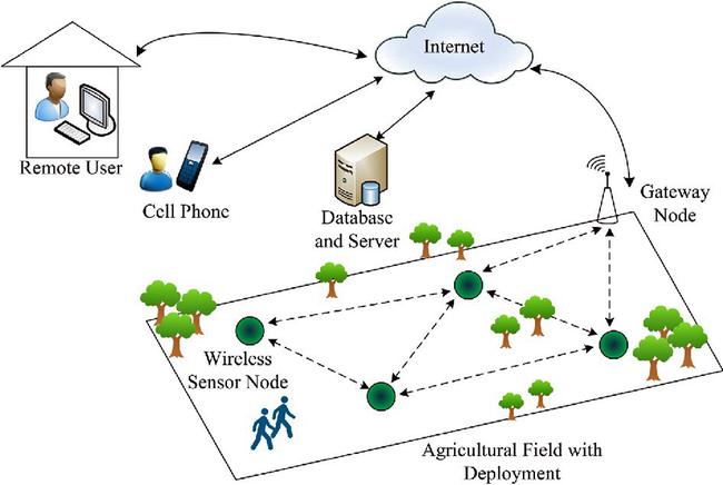 Wireless Sensors Open A Gateway To Smart Farming