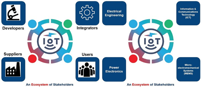 Sensors Expo 2019: Were You Aware Of The Energy Harvesting Ecosystem?
