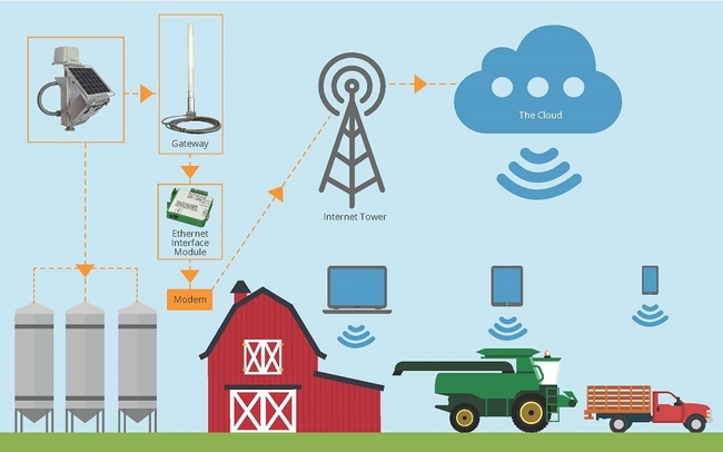 Connecting Farm Operations With Wireless Sensor Control