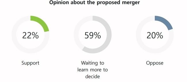 HarrisX survey results on Sprint/T-Mobile merger (HarrisX)