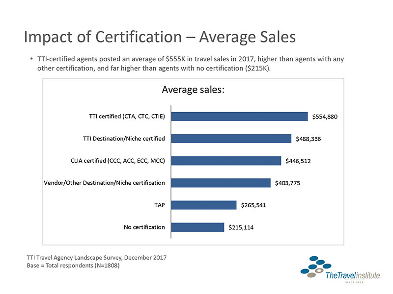 Stats Certification Nets Higher Travel Agent Sales Income Travel