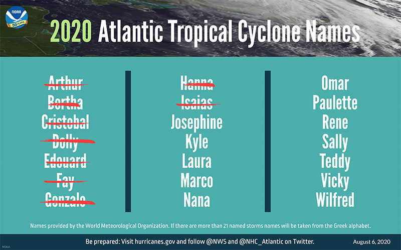 "2020 Could See ""Extremely Active"" Hurricane Season"